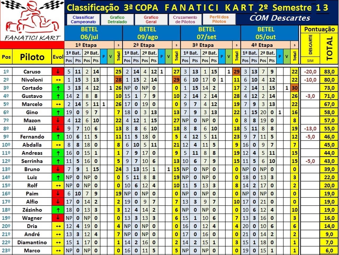 Classif após 4ªEt 2ºSem - Com DESC (Large) (1)