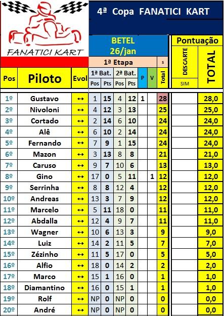 Classif. Campeonato após 1ª Etapa