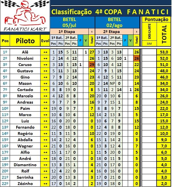 Classif Campeonato 8ªEt 2014