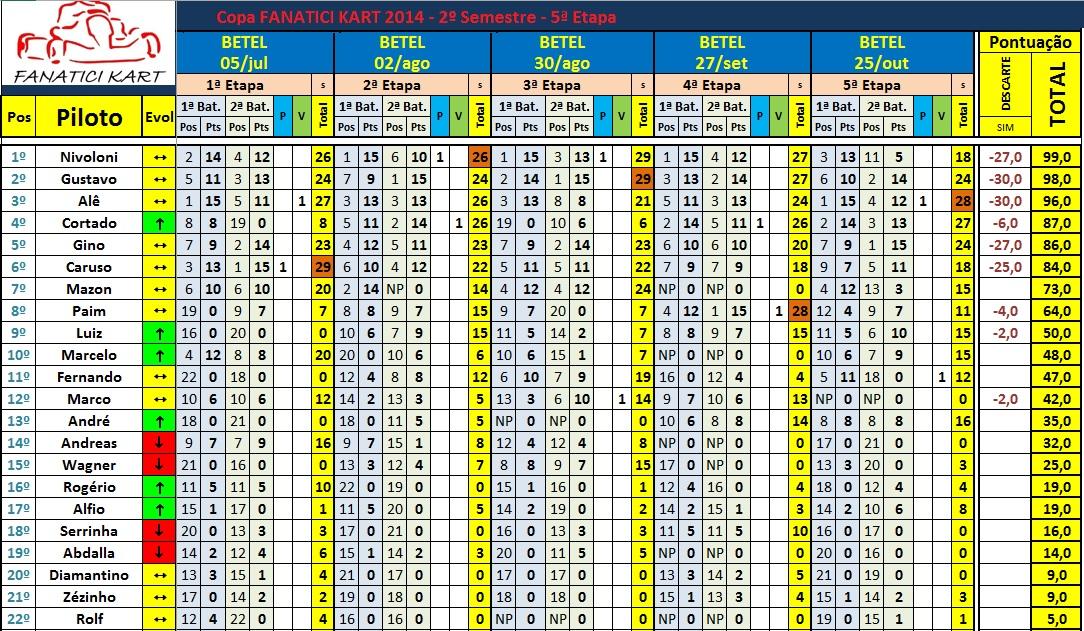 Classif Campeonato após 5ªEt 2ºSem (1)