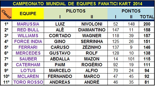 Equipes Final 2014