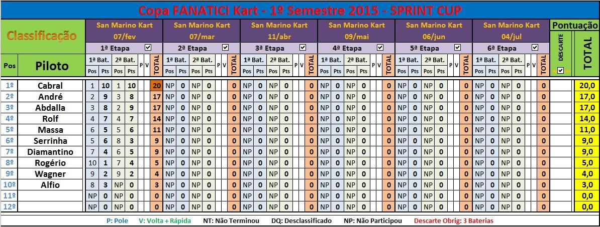 1ªEt SPRINT Cup 07jan15