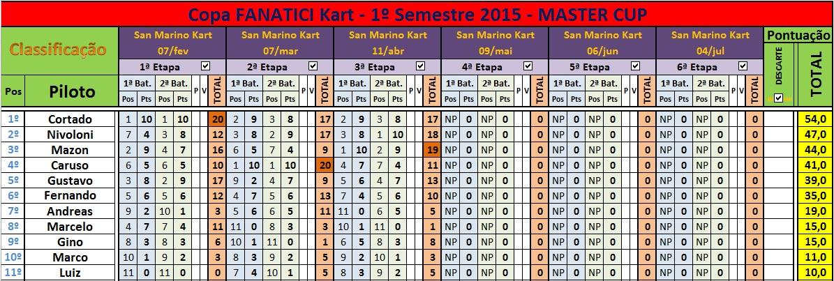 3ªEt MASTER Cup 11abr15