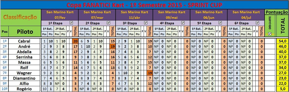 3ªEt SPRINT Cup 11abr15