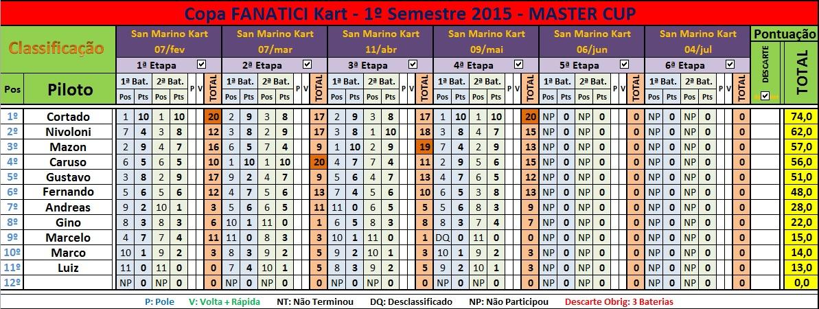 Classif MASTER Cup 4ªEt 09mai15
