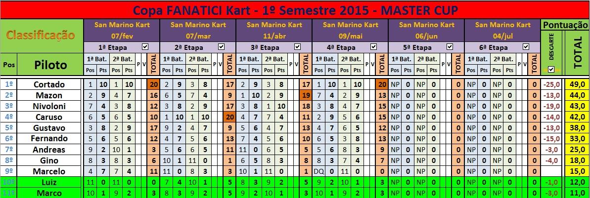 Classif MASTER Cup 4ªEt DESC