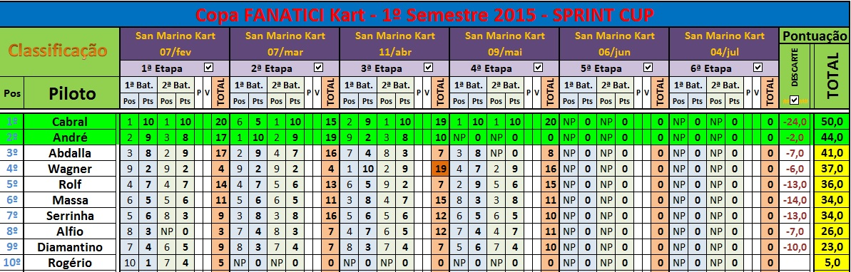 Classif SPRINT Cup 4ªEt DESC