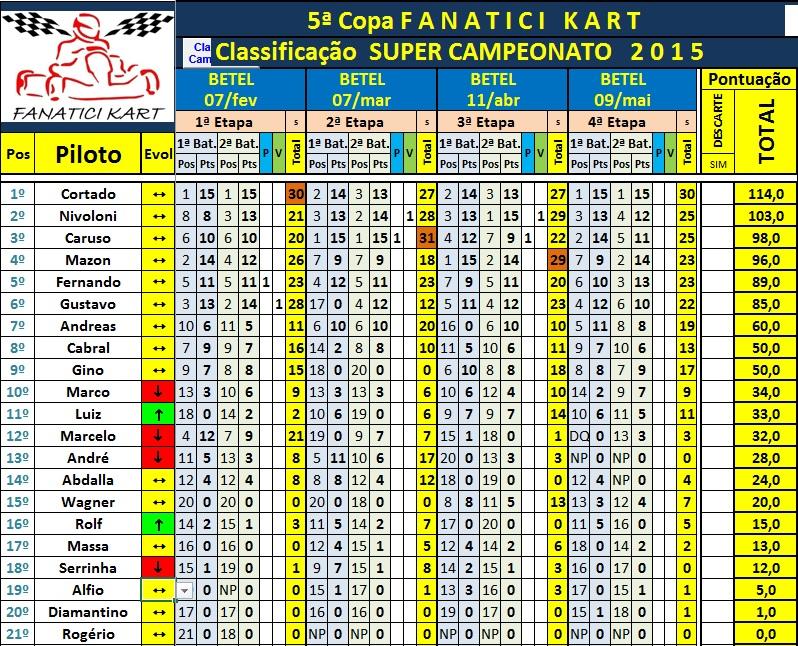 Classif SUPER Campeonato 4ªEt 09mai15