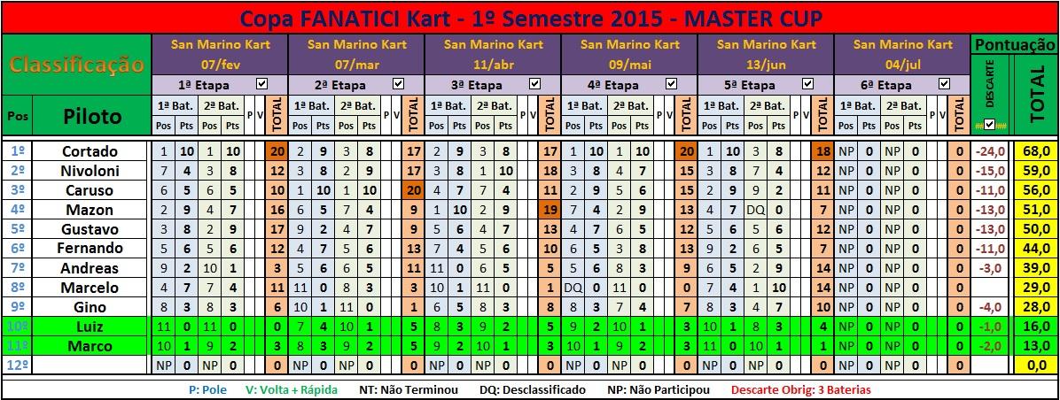 Classif Master após 5ªEt