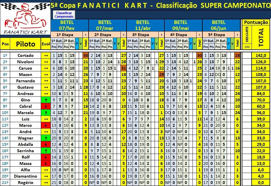 Classif Super Campeonato após 5ªEt