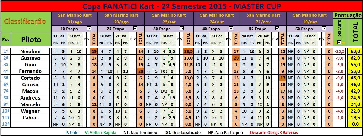 11ªEt FK2015 MASTER