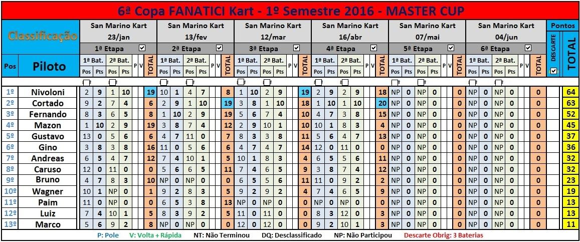 MASTER Cup 4ªEt 2016