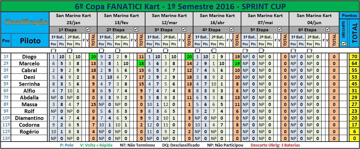 SPRINT Cup 4ªEt2016