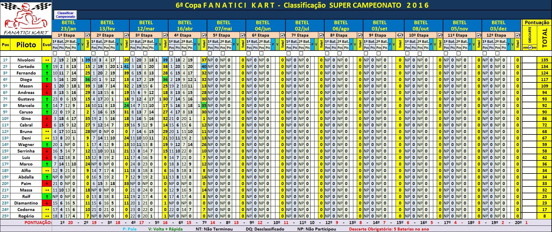 SUPER Cup 4ªEt2016