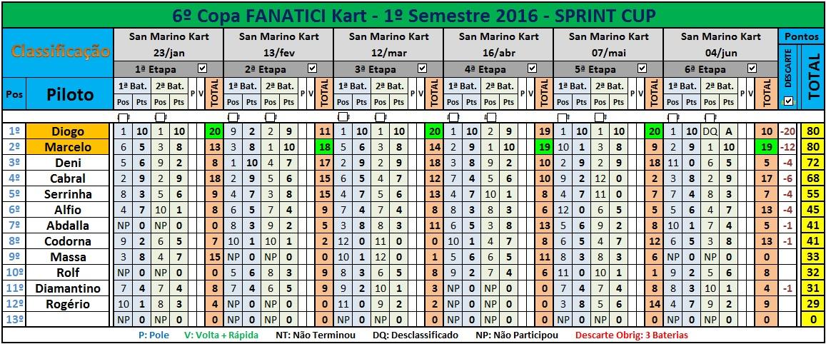 SPRINT Final 1º Sem16