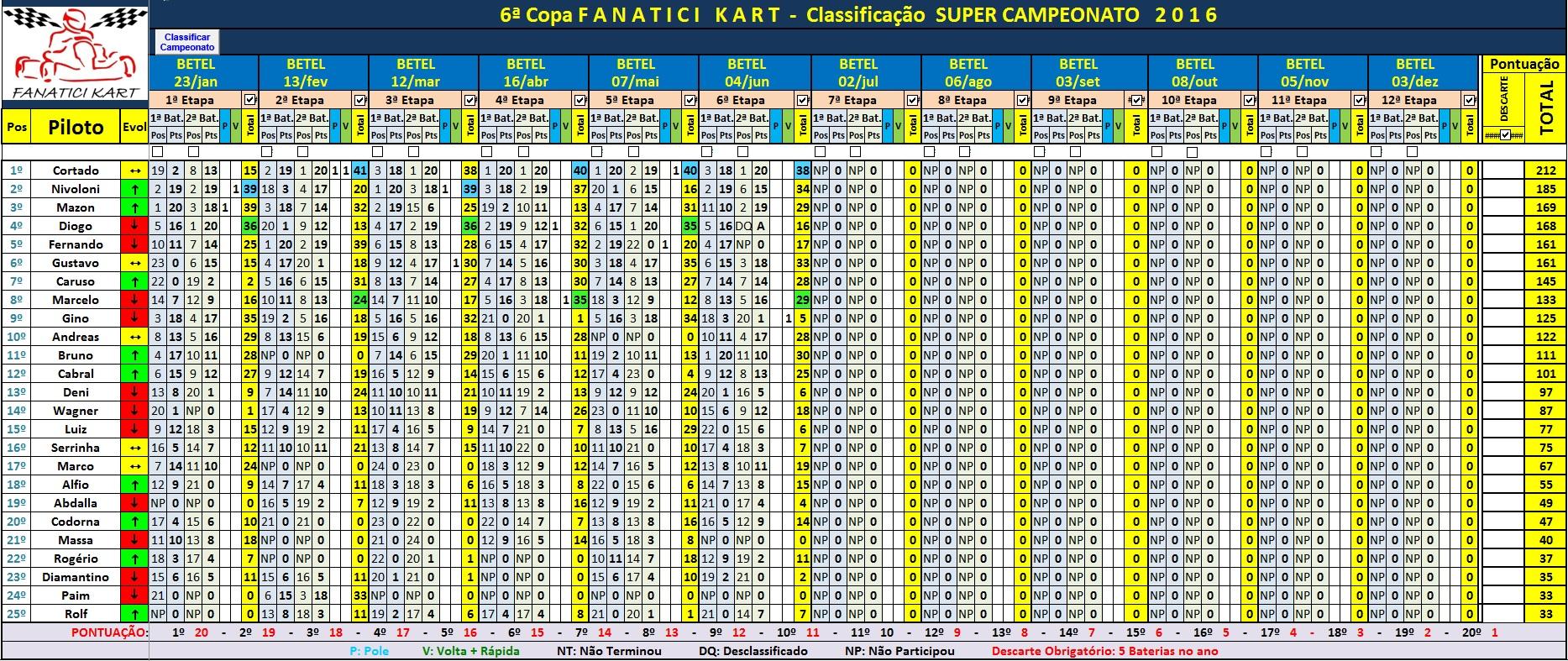 SUPER Final 1º Sem16