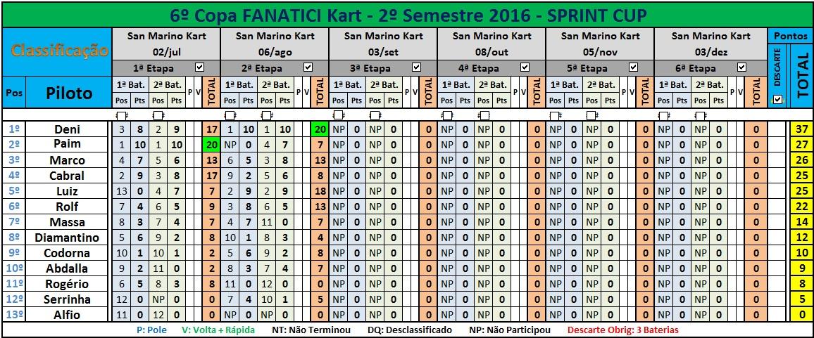 SPRINT Cup FK 2016 (1)