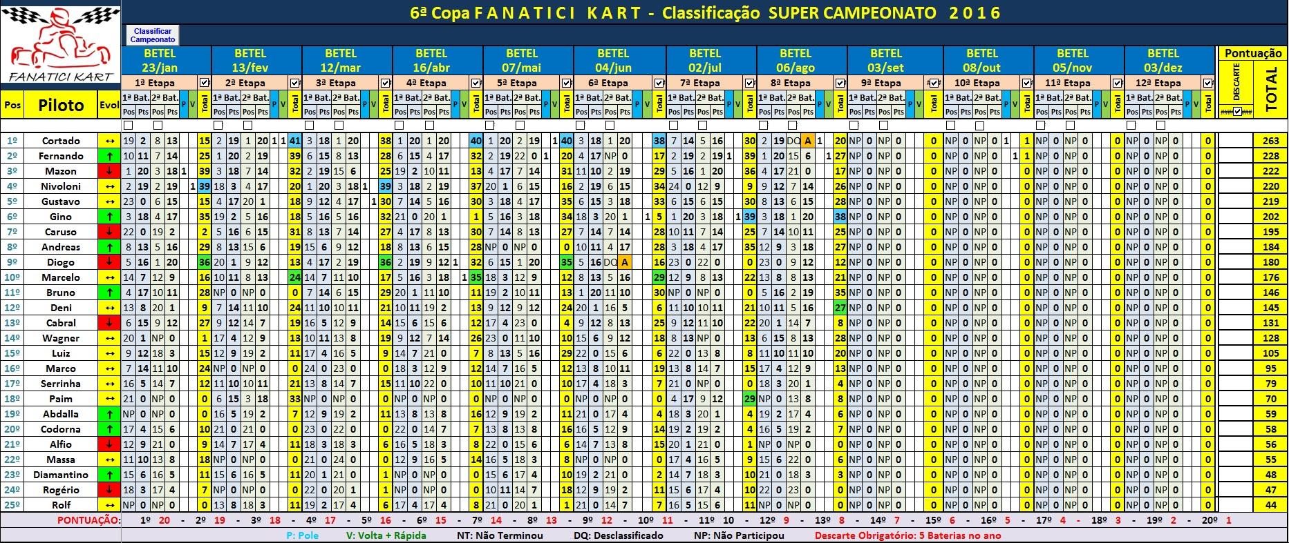 SUPER Cup 7ªEt 2016 (1)