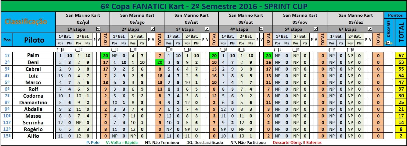 sprint-10aet-2016